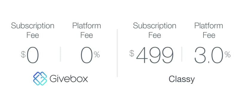 3-givebox-vs-classy_pricing